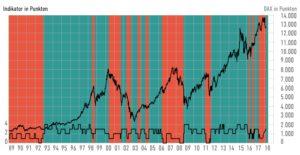 Anlagestrategie Gebert Indikator