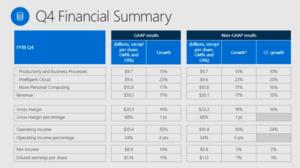Microsoft Aktie Dividende