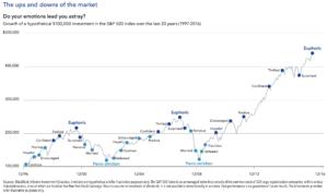 Wie sich eine Rezession typischerweise auf die Dividende auswirkt