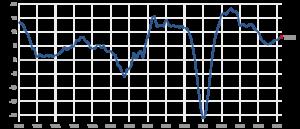 Was passiert mit der Dividende in Rezessionen, Börsen-Crashs, Bärenmärkten?
