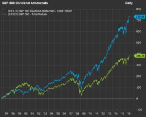 dividenden aktien 2020