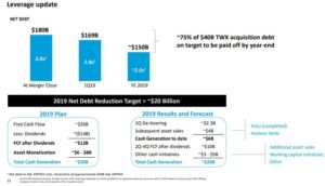 AT&T Aktie Bilanzanalyse