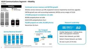 AT&T Aktie Übersicht